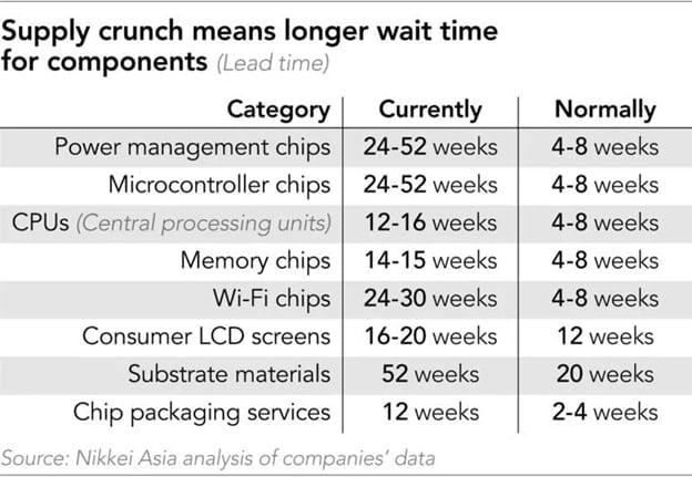 Semiconductor component's Lead time 2021